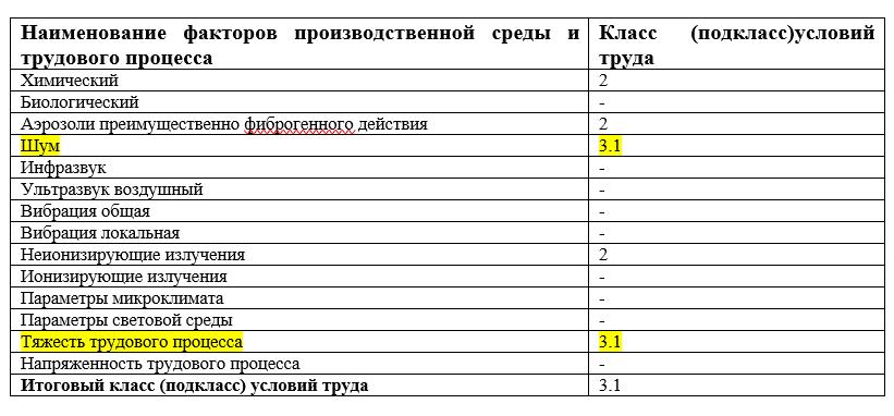 Проведение специальной оценки условий труда и новые медосмотры с 1 апреля 2021 года
